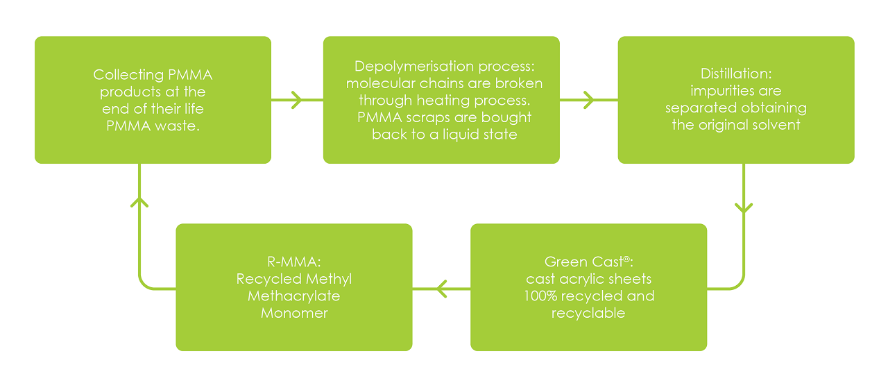 Greencast flowchart